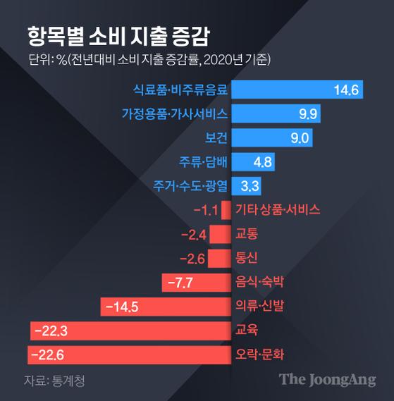 항목별소비지출증감. 그래픽=김경진 기자 capkim@joongang.co.kr