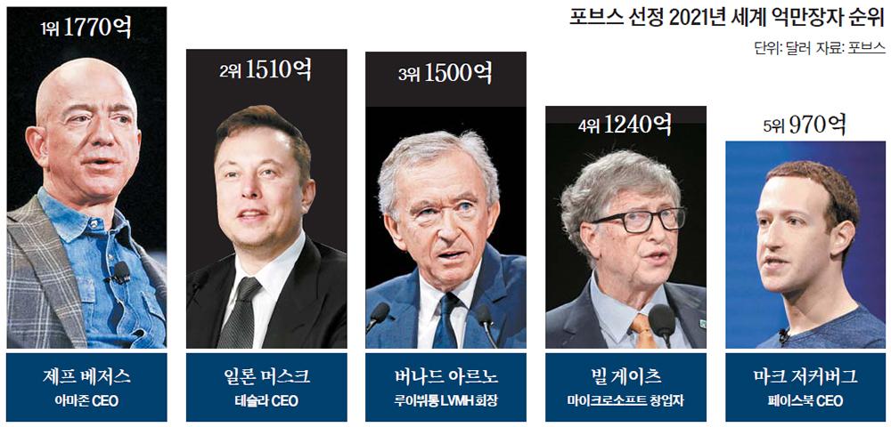 포브스 선정 2021년 세계 억만장자 순위
