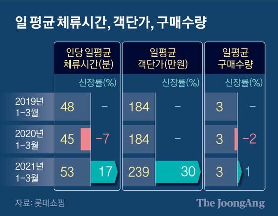 일 평균 체류시간, 객단가, 구매수량. 그래픽=신재민 기자 shin.jaemin@joongang.co.kr