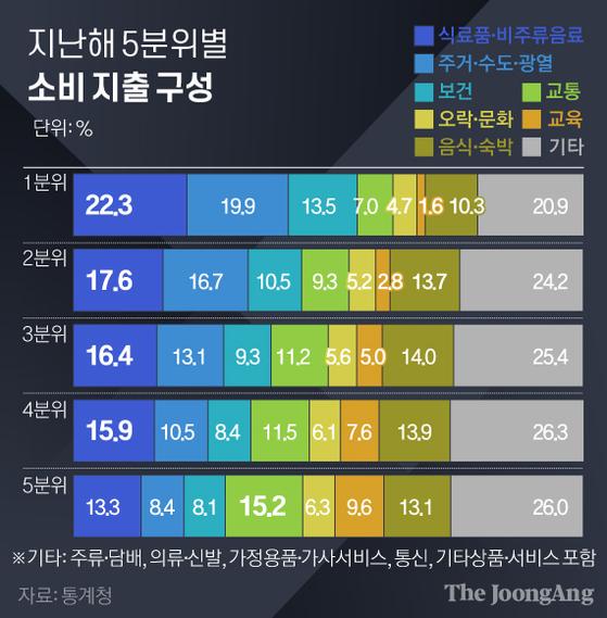 5분위별 소비지출구성. 그래픽=김경진 기자 capkim@joongang.co.kr