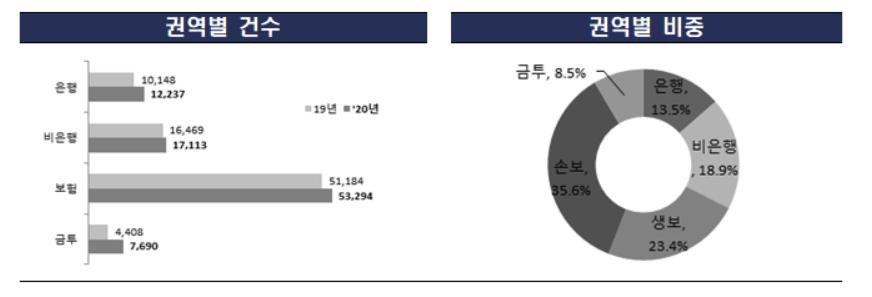 2020년 금융사 민원 현황. 금감원 자료.