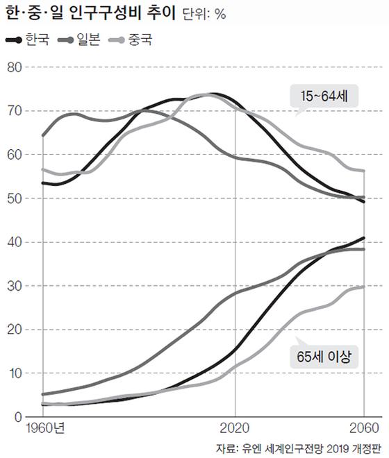 한·중·일 인구구성비 추이