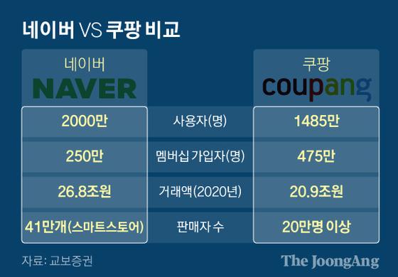 네이버 VS 쿠팡 비교. 그래픽=신재민 기자 shin.jaemin@joongang.co.kr