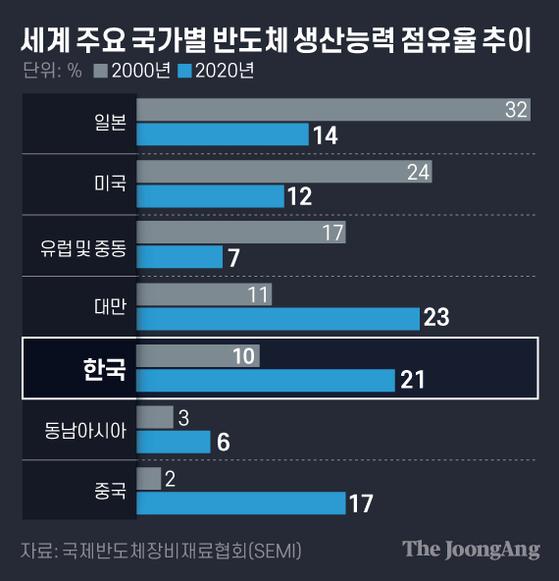 세계 주요 국가별 반도체 생산능력 점유율 추이 .그래픽=김은교 kim.eungyo@joongang.co.kr
