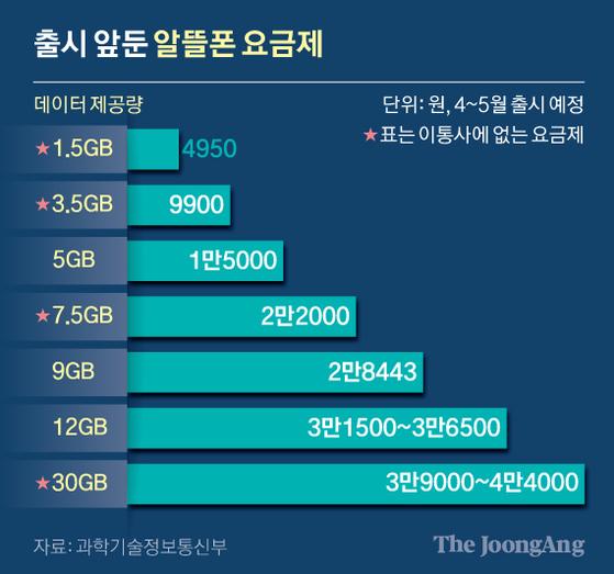 출시 앞둔 알뜰폰 요금제. 그래픽=신재민 기자 shin.jaemin@joongang.co.kr