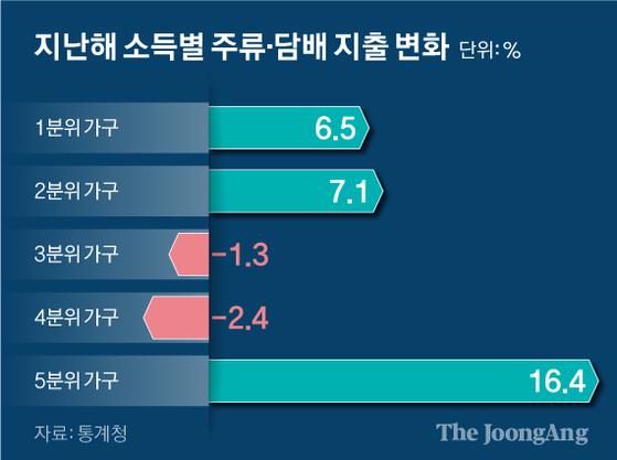 지난해 소득별 주류·담배 지출 변화. 그래픽=신재민 기자 shin.jaemin@joongang.co.kr