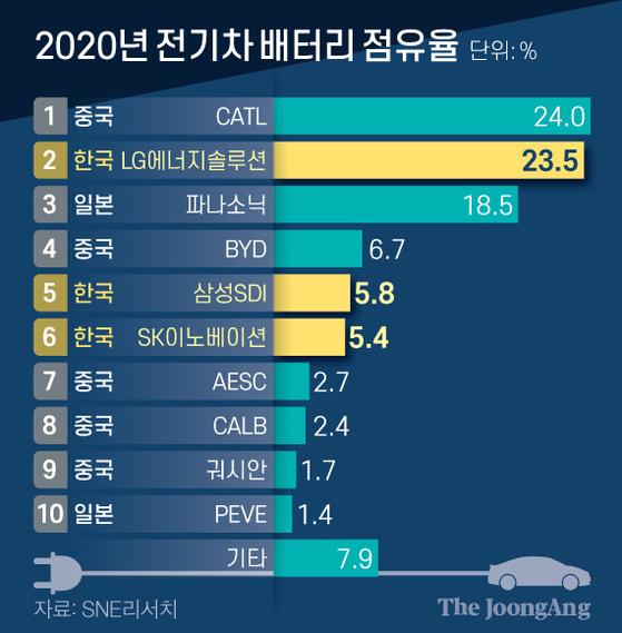 2020년 전기차 배터리 점유율. 그래픽=신재민 기자 shin.jaemin@joongang.co.kr