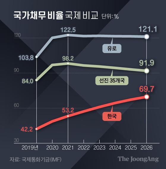 국가채무비율 국제비교. 그래픽=김경진 기자 capkim@joongang.co.kr