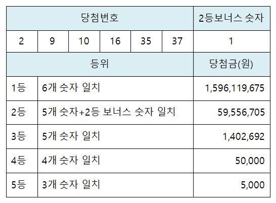[로또 복권] 4월 10일 <제958회>