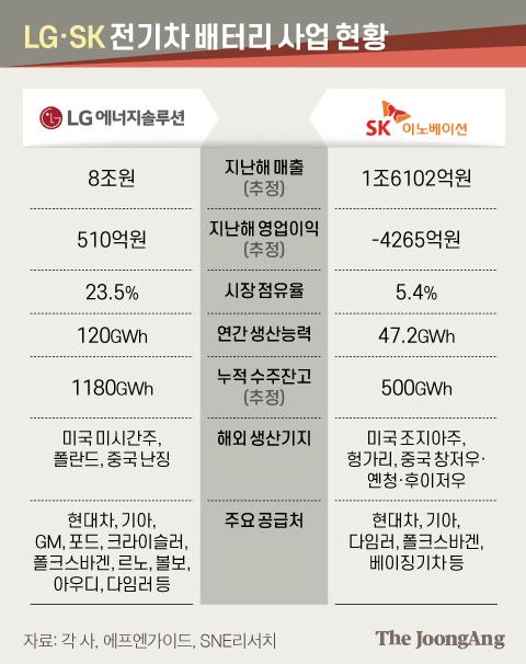 LG·SK 전기차 배터리 사업 현황. 그래픽=김현서 kim.hyeonseo12@joongang.co.kr