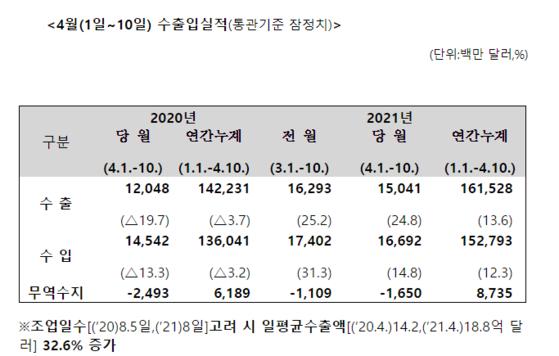 4월 1~10일 수출입 통계. 관세청