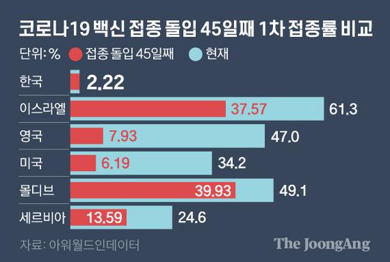 코로나19 백신 접종 돌입 45일째 1차 접종률 비교. 그래픽=김영옥 기자 yesok@joongang.co.kr