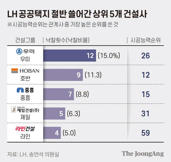 '수퍼 로또' LH공공택지, 5개 건설사가 싹쓸이