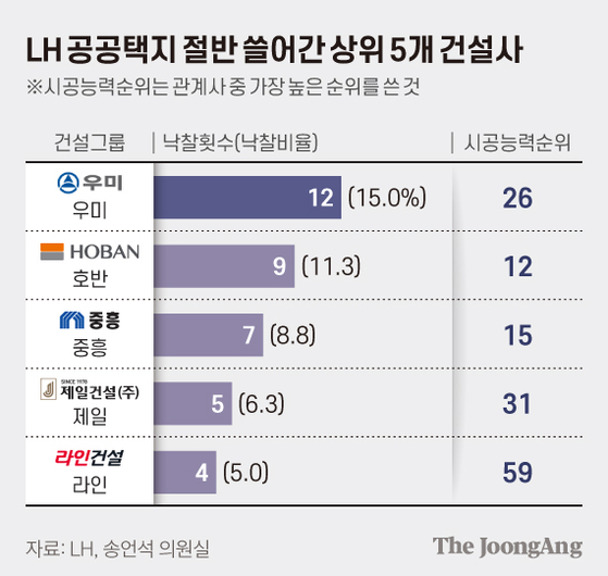 LH 공공택지 절반 쓸어간 상위 5개 건설사. 그래픽=김현서 kim.hyeonseo12@joongang.co.kr