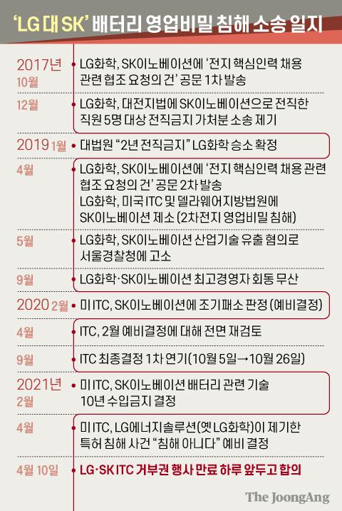 'LG 대 SK' 배터리 영업비밀 침해 소송 일지. 그래픽=신재민 기자 shin.jaemin@joongang.co.kr