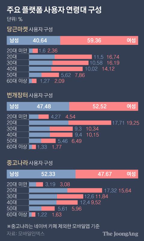 주요 플랫폼 사용자 연령대 구성. 그래픽=박경민 기자 minn@joongang.co.kr