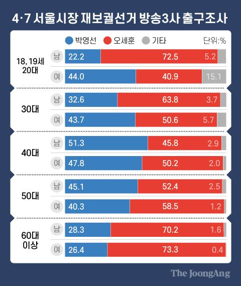4·7 서울시장 재보궐선거 방송3사 출구조사. 20대의 성별 표심 격차가 두드러진다. 40대 이상에서는 성별 표심 격차가 거의 없는 것과 대비된다.