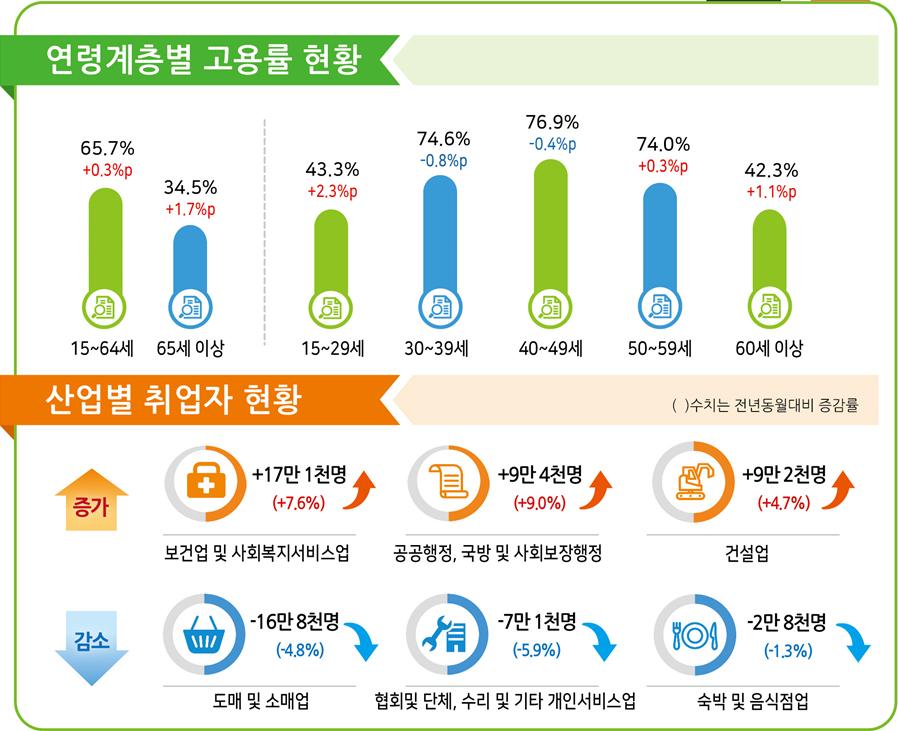 연령계층별 고용률 현황. 통계청