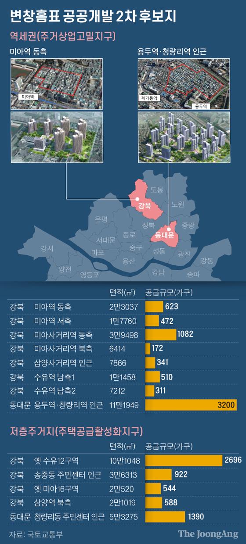 미아역·수유역·청량리동…서울 13곳 고층단지로 개발