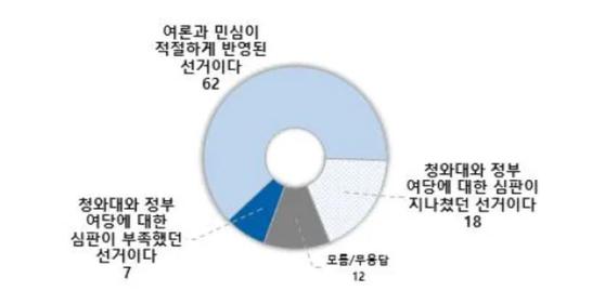 '4.7 재보궐선거 결과' 조사. [사진 전국지표조사(NBS)]