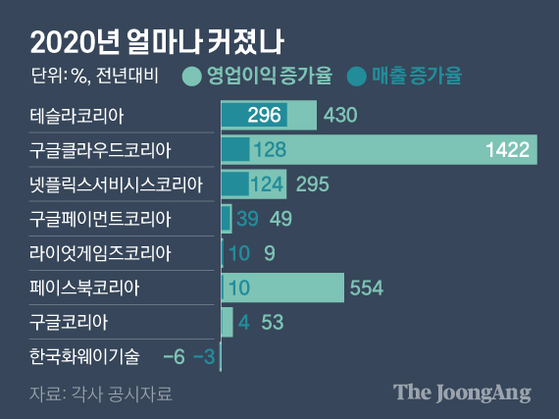 외국계 유한회사 2020년 얼마나 커졌나. 그래픽=김영옥 기자 yesok@joongang.co.kr