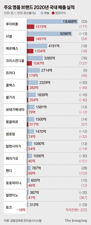 주요 명품 브랜드 2020년 국내 매출 실적. 그래픽=김현서 kim.hyeonseo12@joongang.co.kr