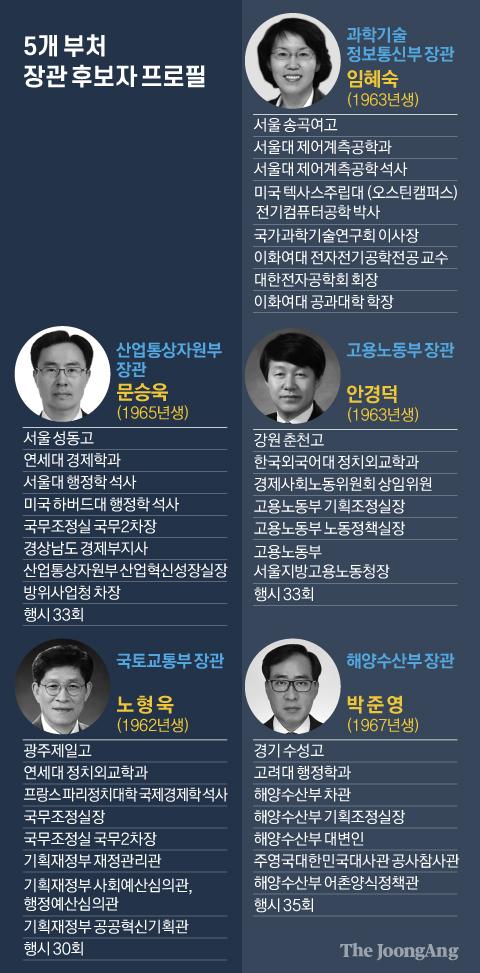 5개 부처 장관 후보자 프로필. 그래픽=김영옥 기자 yesok@joongang.co.kr