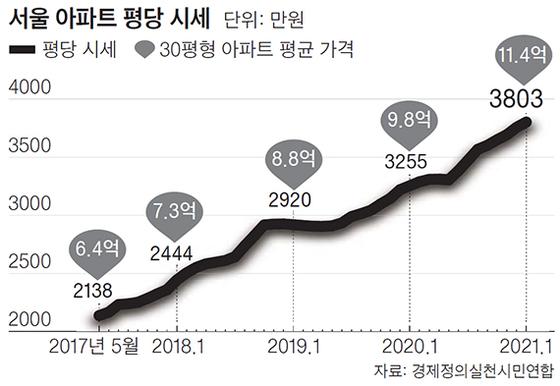 서울 아파트 평당 시세