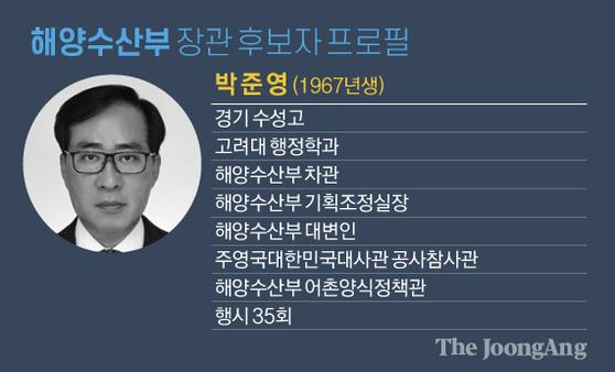 해양수산부 장관 후보자 프로필. 그래픽=김영옥 기자 yesok@joongang.co.kr