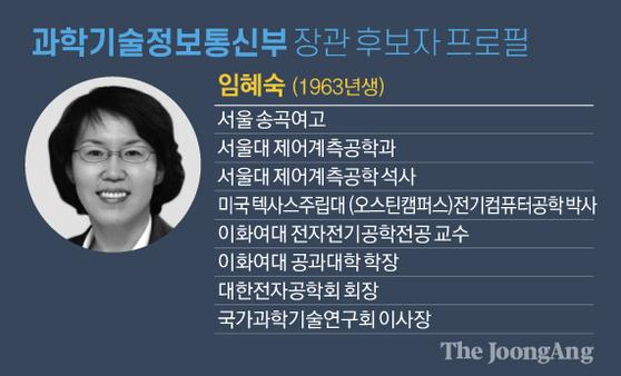 과학기술정보통신부 장관 후보자 프로필. 그래픽=김영옥 기자 yesok@joongang.co.kr