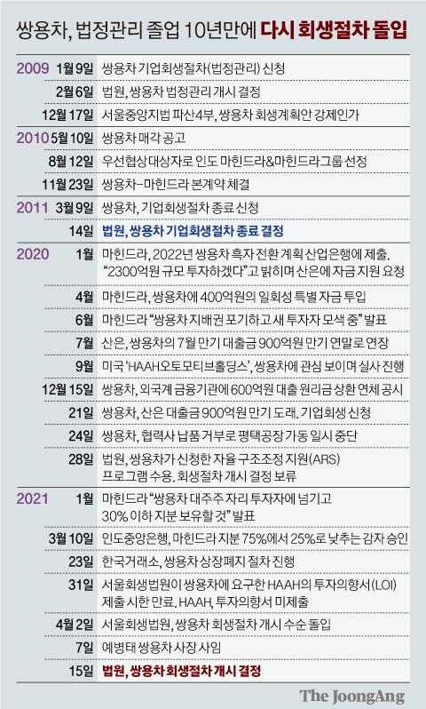 쌍용차, 법정관리 졸업 10년만에 다시 회생절차 돌입. 그래픽=신재민 기자 shin.jaemin@joongang.co.kr
