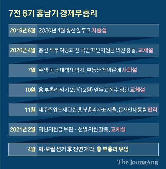 7전 8기 홍남기 경제부총리. 그래픽=신재민 기자 shin.jaemin@joongang.co.kr