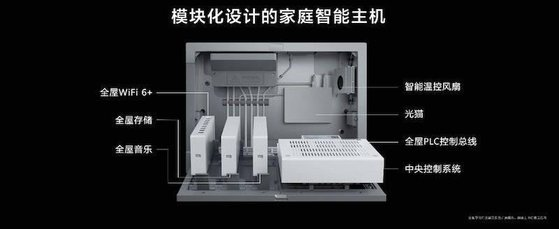 화웨이 스마트 호스트의 모듈. Wi-Fi 6, 광 모뎀, 집 전체 스토리지 및 기타 모듈을 포함한 Kirin SoC (System on a chip, 시스템온칩) 및 어센드(Ascend) AI 칩이 장착되어 있다.