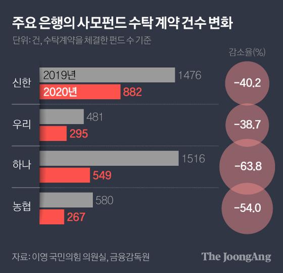 주요 은행의 사모펀드 수탁 계약 건수 변화. 그래픽=김현서 kim.hyeonseo12@joongang.co.kr