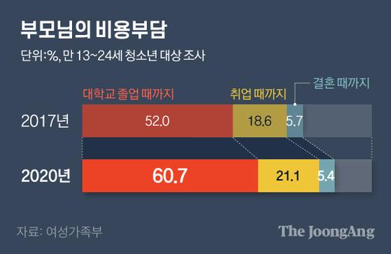 부모님의 비용부담. 그래픽=김현서 kim.hyeonseo12@joongang.co.kr