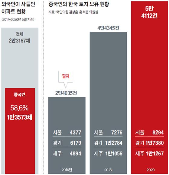 중국인의 '한국땅 쇼핑' 4년간 125% 늘었다