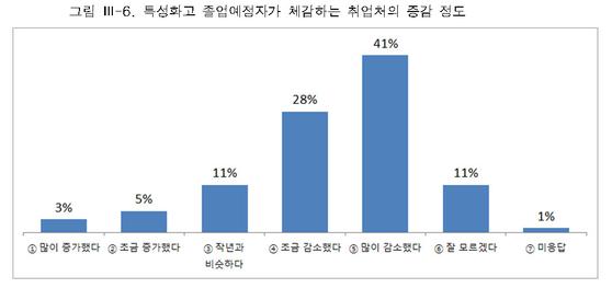 유니온센터 '코로나19와 청년노동 실태'