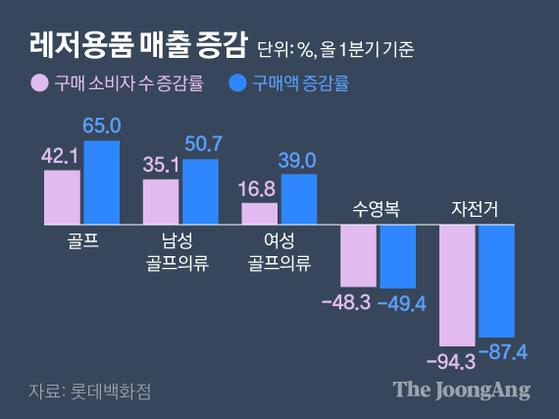 레저용품 매출 증감. 그래픽=김영옥 기자 yesok@joongang.co.kr