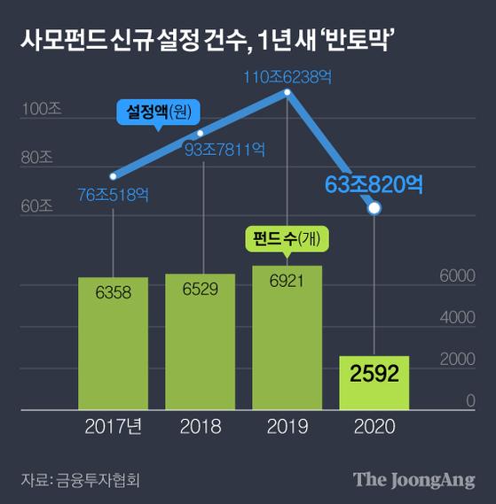 사모펀드 신규 설정 건수, 1년 새 '반토막'. 그래픽=김현서 kim.hyeonseo12@joongang.co.kr