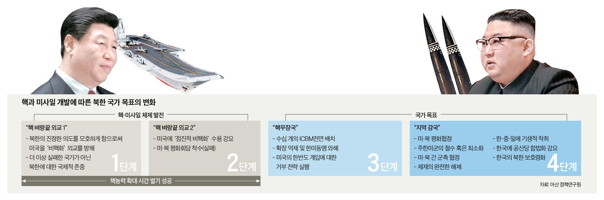 핵과 미사일 개발에 따른 북한 국가 목표의 변화