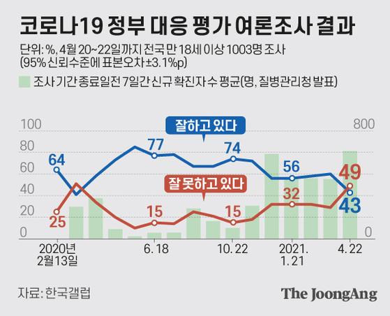 코로나19 정부 대응 평가 여론조사 결과. 그래픽=김은교 kim.eungyo@joongang.co.kr