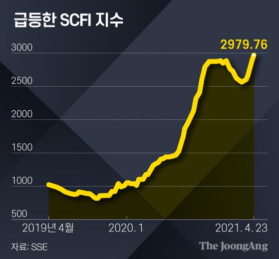 급등한 SCFI 지수. 그래픽=김영희 02@joongang.co.kr