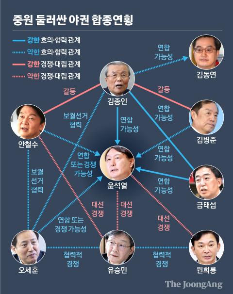 중원 둘러싼 야권 합종연횡. 그래픽=신재민 기자 shin.jaemin@joongang.co.kr