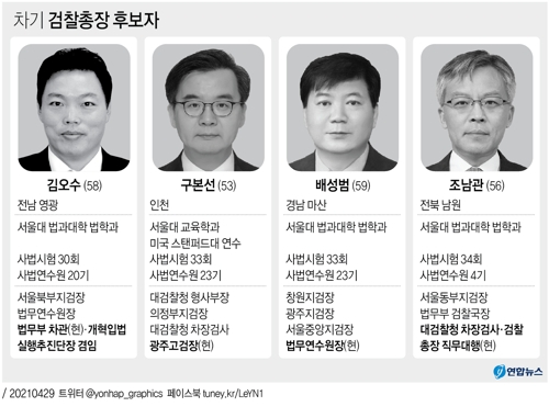 검찰총장 후보추천위는 29일 회의를 열어 후보 4명을 박범계 법무부 장관에게 추천했다.   연합뉴스