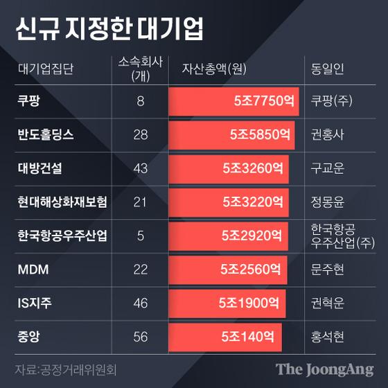 신규 지정한 대기업. 그래픽=김영희 02@joongang.co.kr