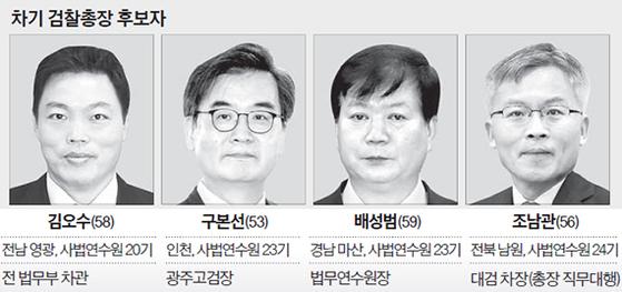 차기 검찰총장 후보자