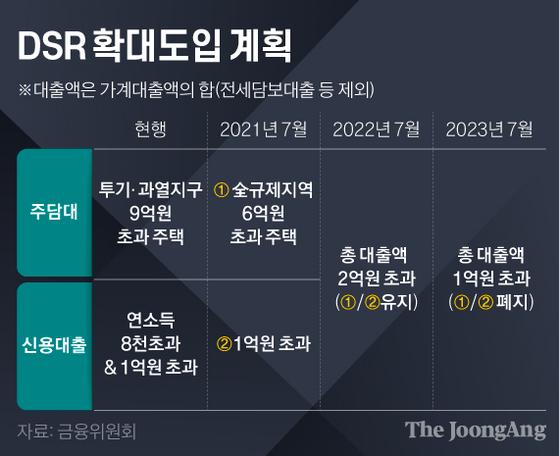 DSR 확대도입 계획. 그래픽=김영희 02@joongang.co.kr