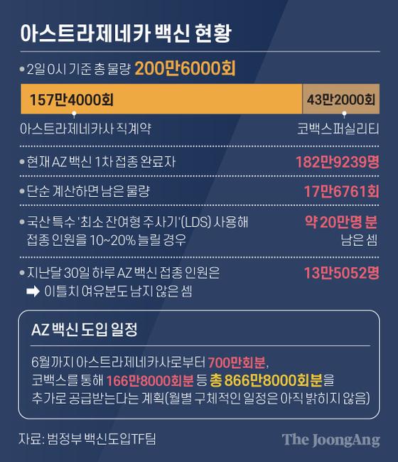 AstraZeneca vaccine status.  Graphic = Reporter Cha Junhong cha.junhong@joongang.co.kr
