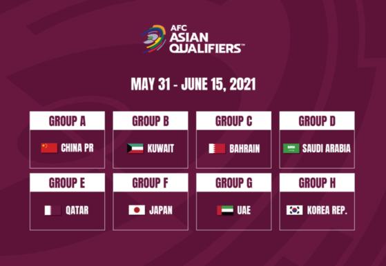 북한이 국내에서 열리는 카타르 월드컵 2차 예선에 불참하겠다고 AFC에 알린 것으로 알려졌다. 사유는 코로나19에 대한 우려다. [사진 afc 홈페이지 캡쳐]