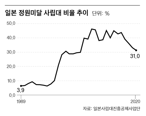 일본 정원미달 사립대 비율 추이